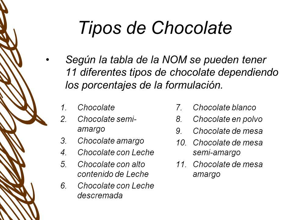 Tipos de Chocolate Según la tabla de la NOM se pueden tener 11 diferentes tipos de chocolate dependiendo los porcentajes de la formulación.