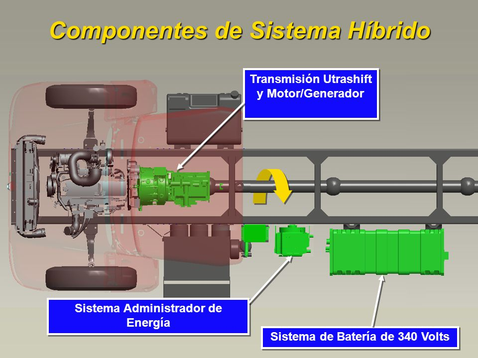 Componentes de Sistema Híbrido