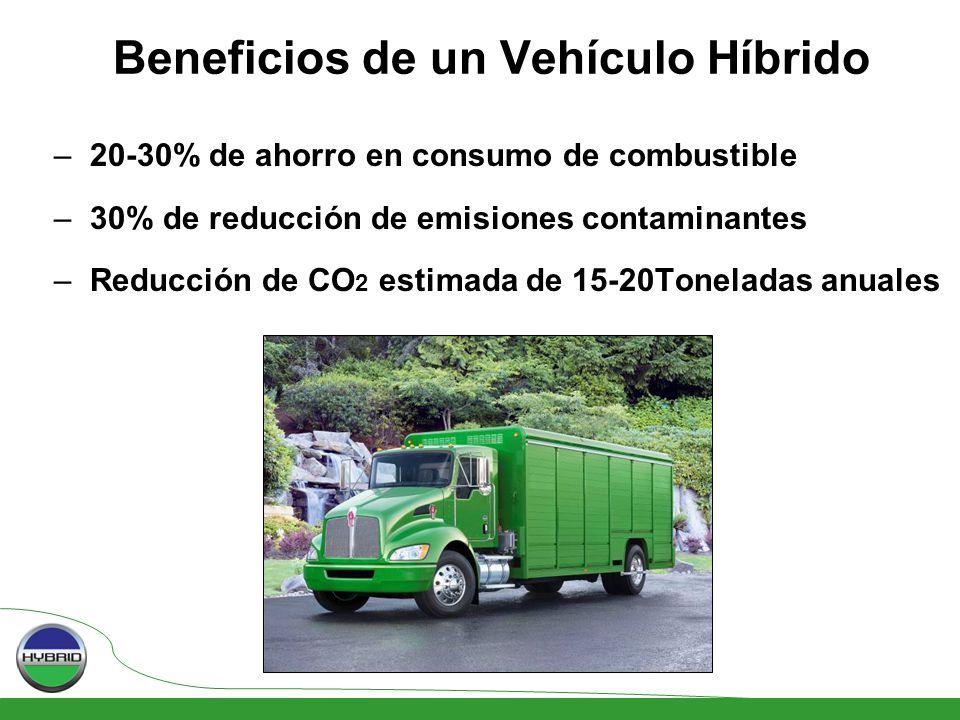 Beneficios de un Vehículo Híbrido