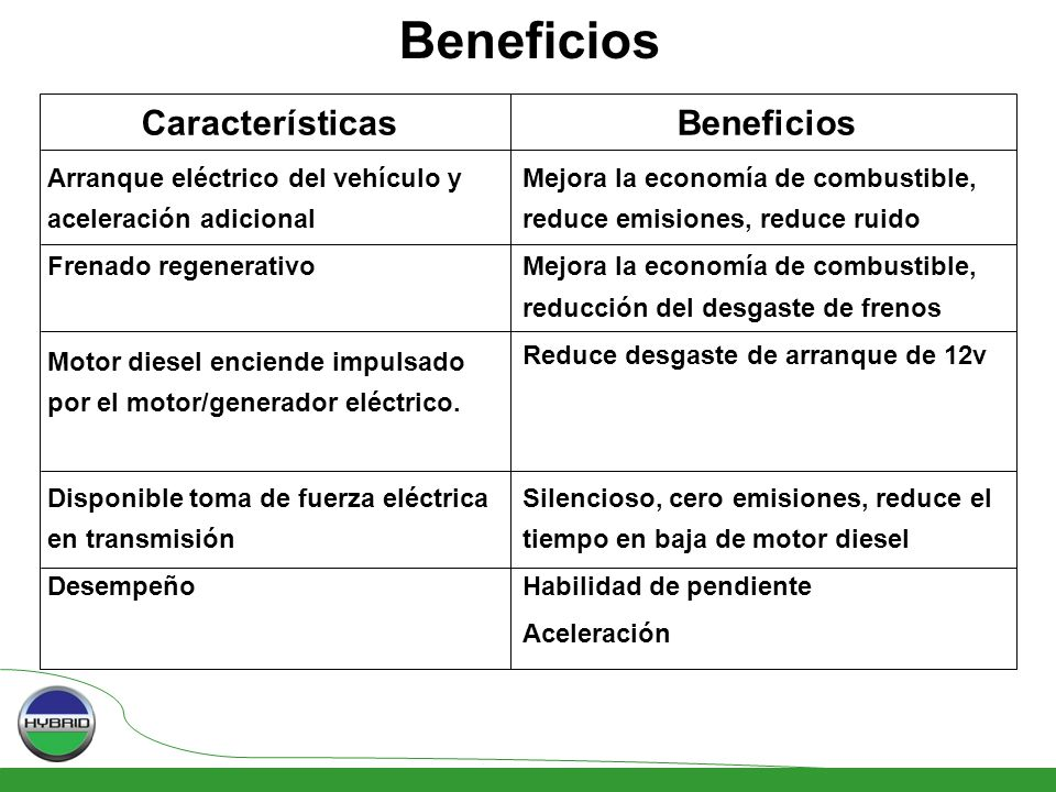 Beneficios Características Beneficios
