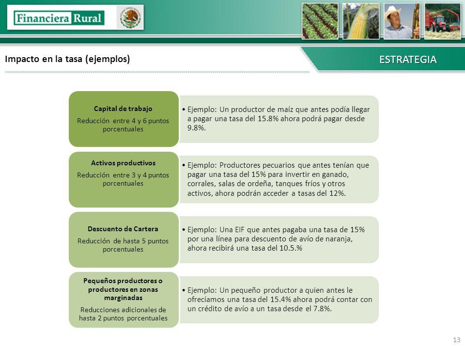 Pequeños productores o productores en zonas marginadas