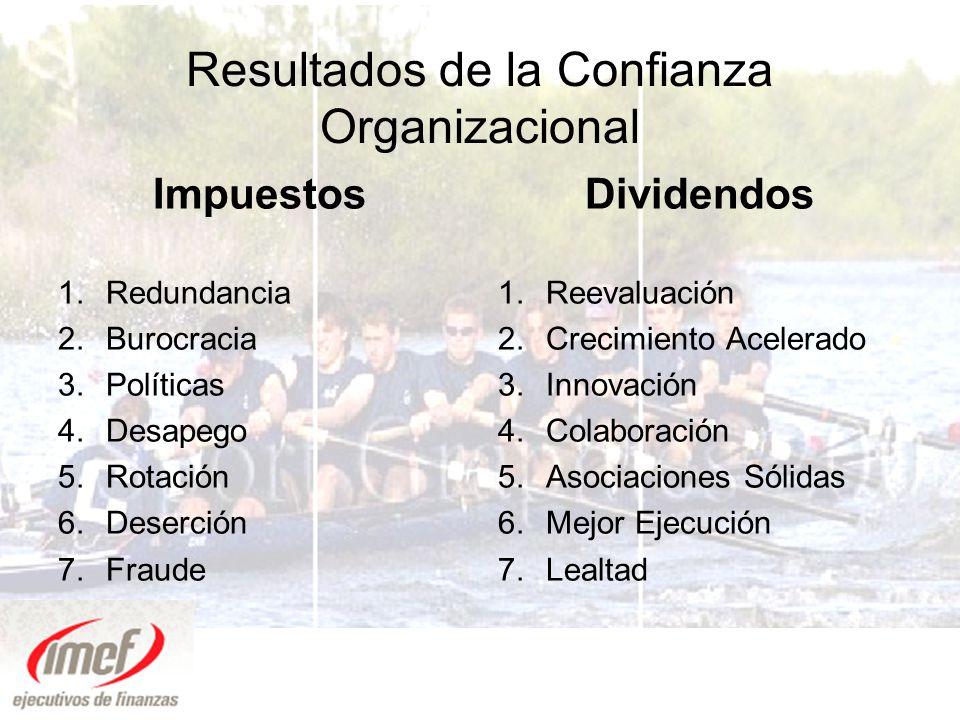 Resultados de la Confianza Organizacional