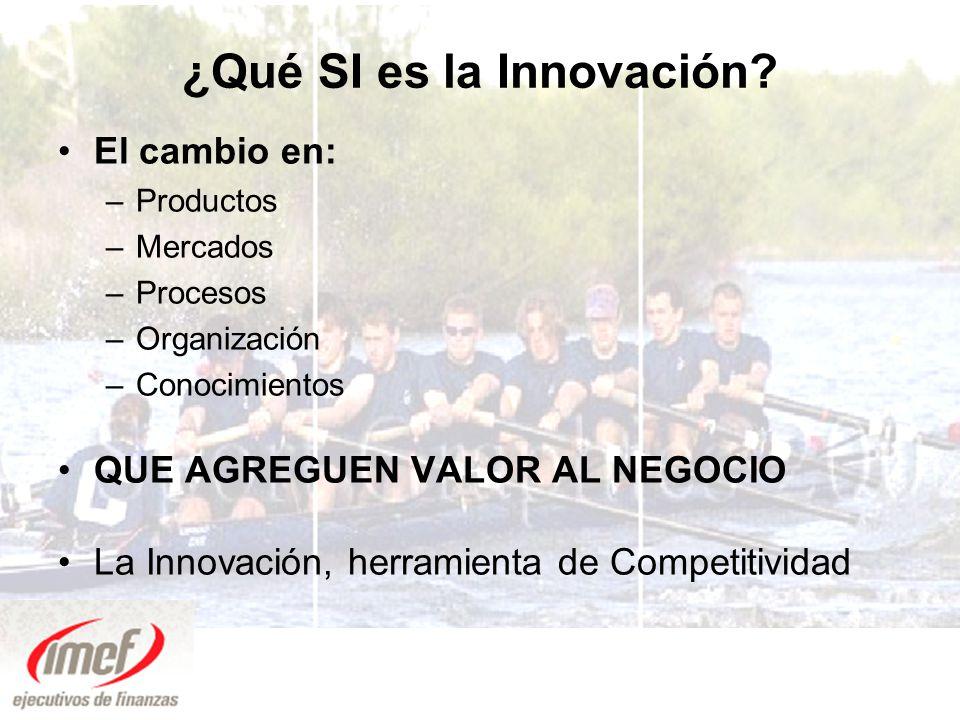 ¿Qué SI es la Innovación
