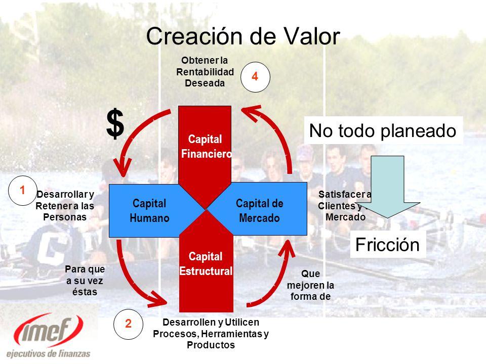 $ Creación de Valor No todo planeado Fricción 4 Capital Financiero 1 3