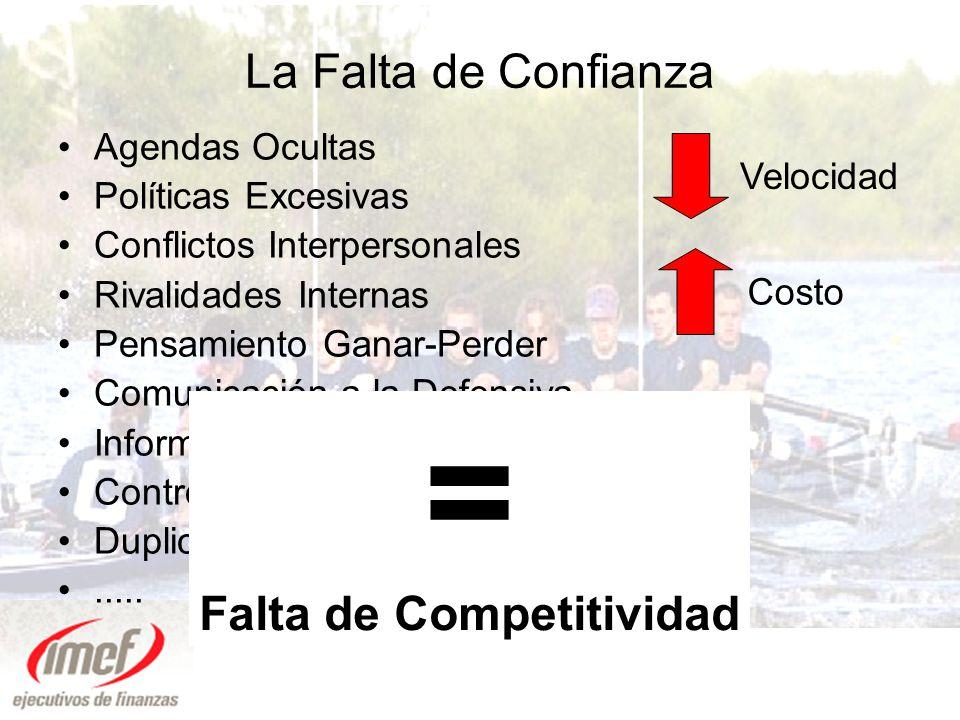 Falta de Competitividad
