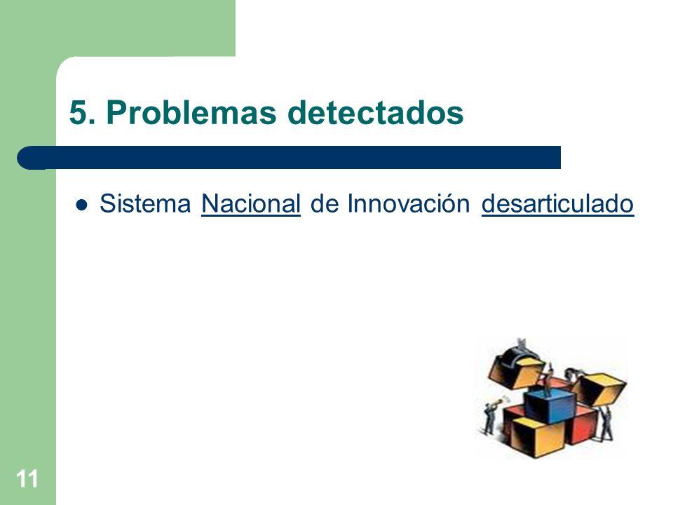 5. Problemas detectados Sistema Nacional de Innovación desarticulado