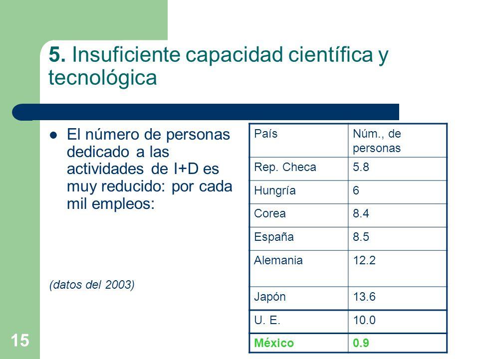 5. Insuficiente capacidad científica y tecnológica