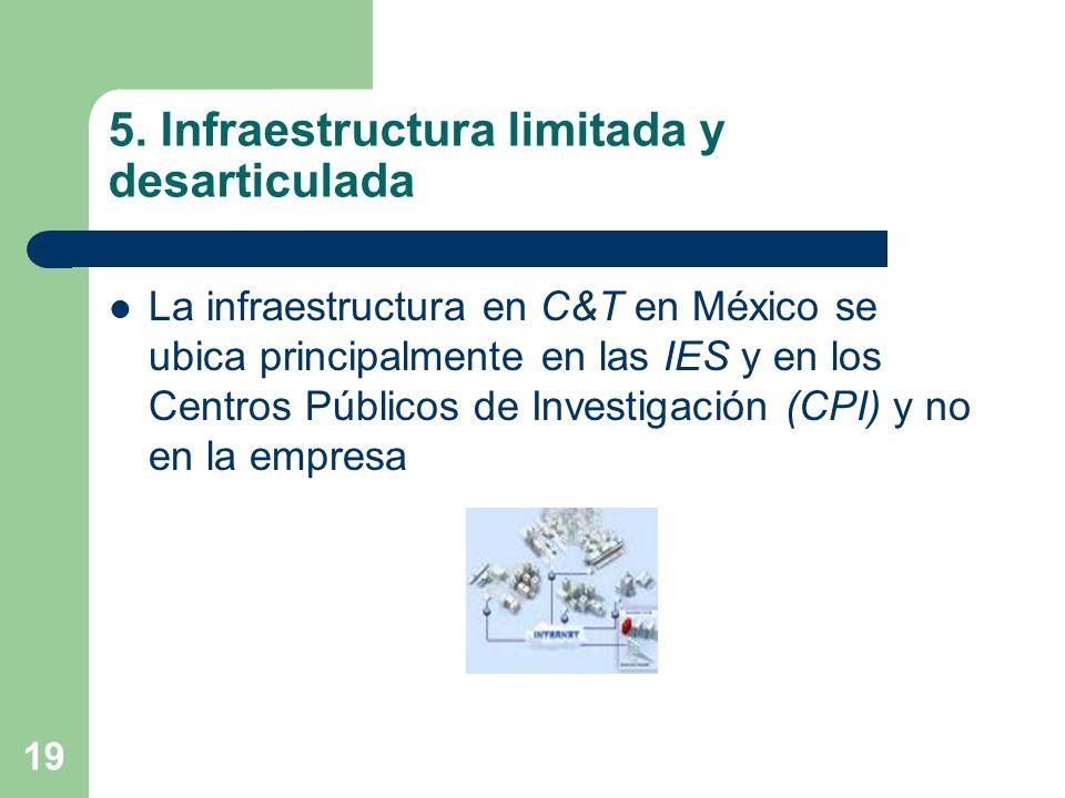 5. Infraestructura limitada y desarticulada