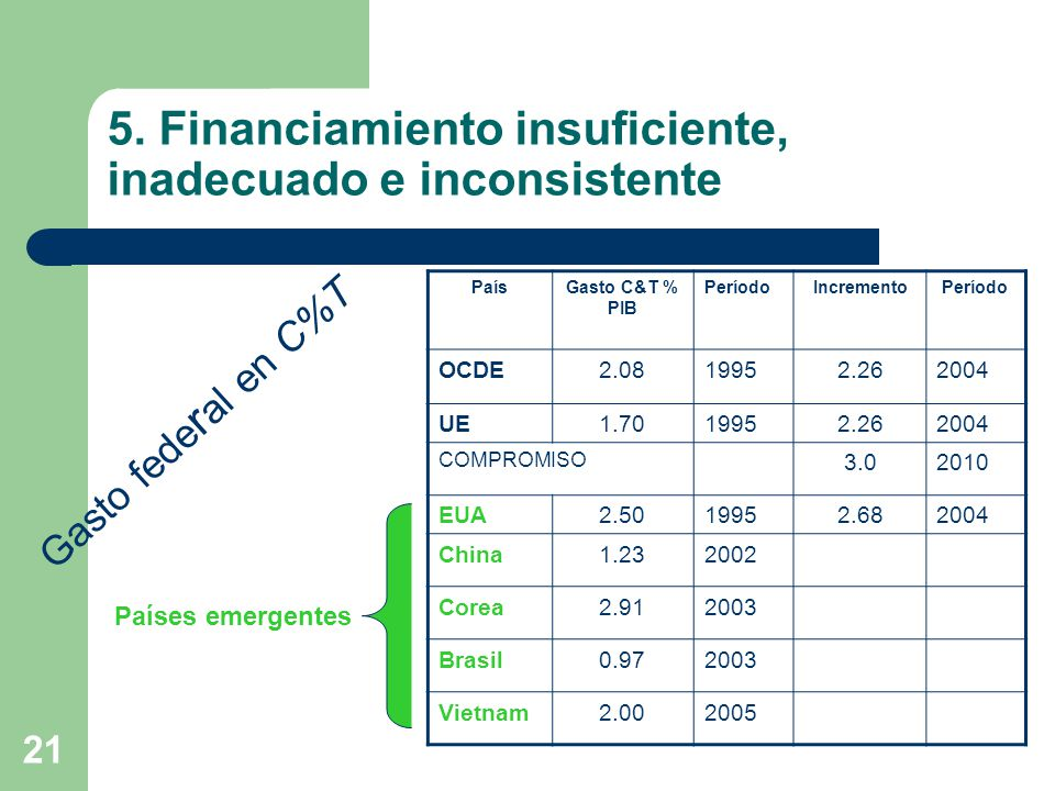 5. Financiamiento insuficiente, inadecuado e inconsistente