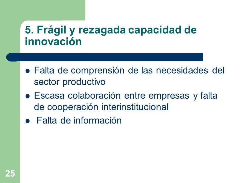 5. Frágil y rezagada capacidad de innovación