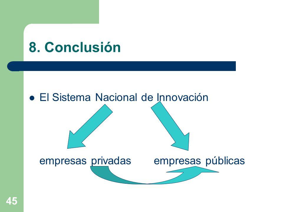 8. Conclusión El Sistema Nacional de Innovación