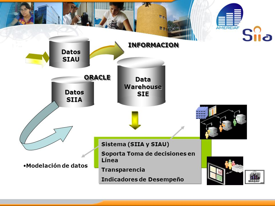 Datos SIAU Data Warehouse SIE Datos SIIA