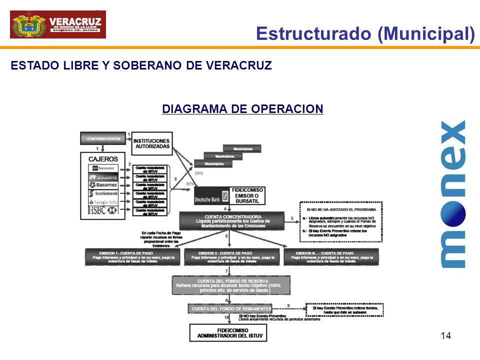 Estructurado (Municipal)