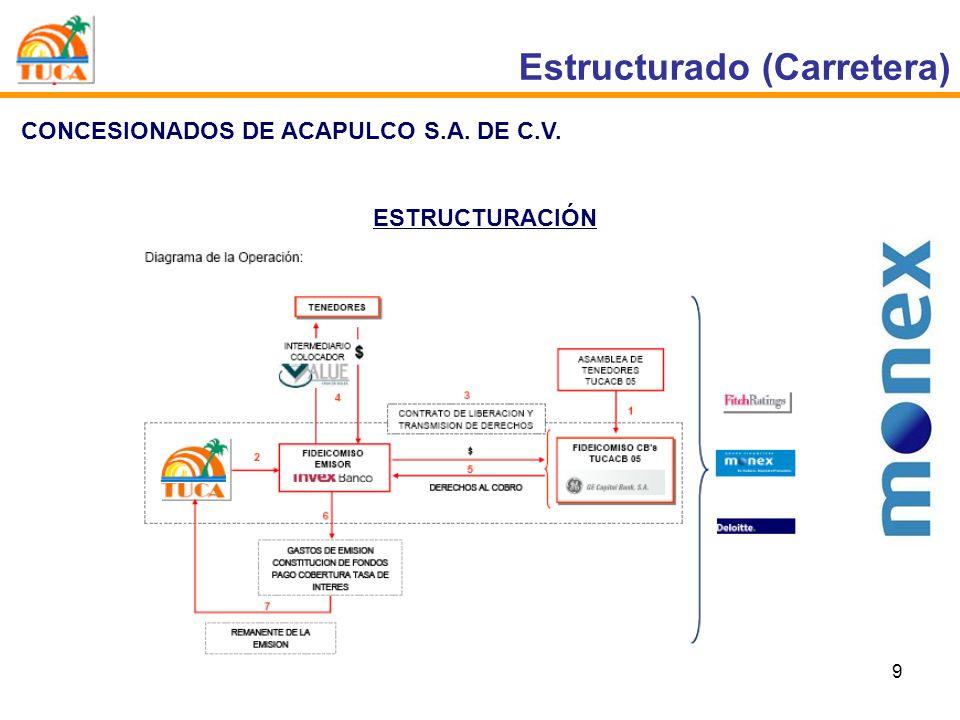 Estructurado (Carretera)
