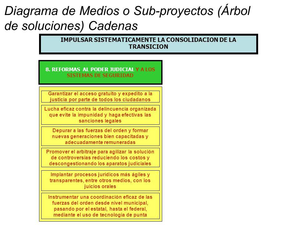 Diagrama de Medios o Sub-proyectos (Árbol de soluciones) Cadenas
