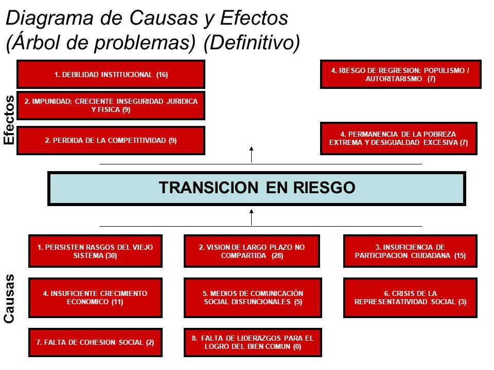 Diagrama de Causas y Efectos (Árbol de problemas) (Definitivo)