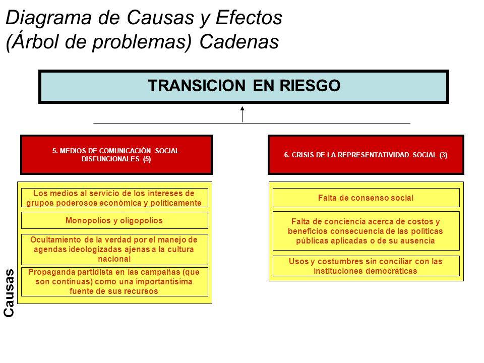 Diagrama de Causas y Efectos (Árbol de problemas) Cadenas