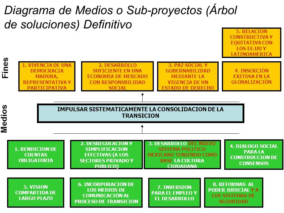 Diagrama de Medios o Sub-proyectos (Árbol de soluciones) Definitivo