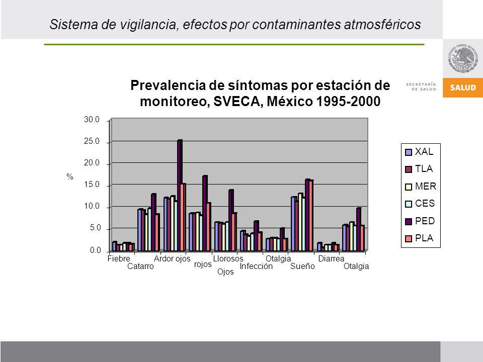 Sistema de vigilancia, efectos por contaminantes atmosféricos