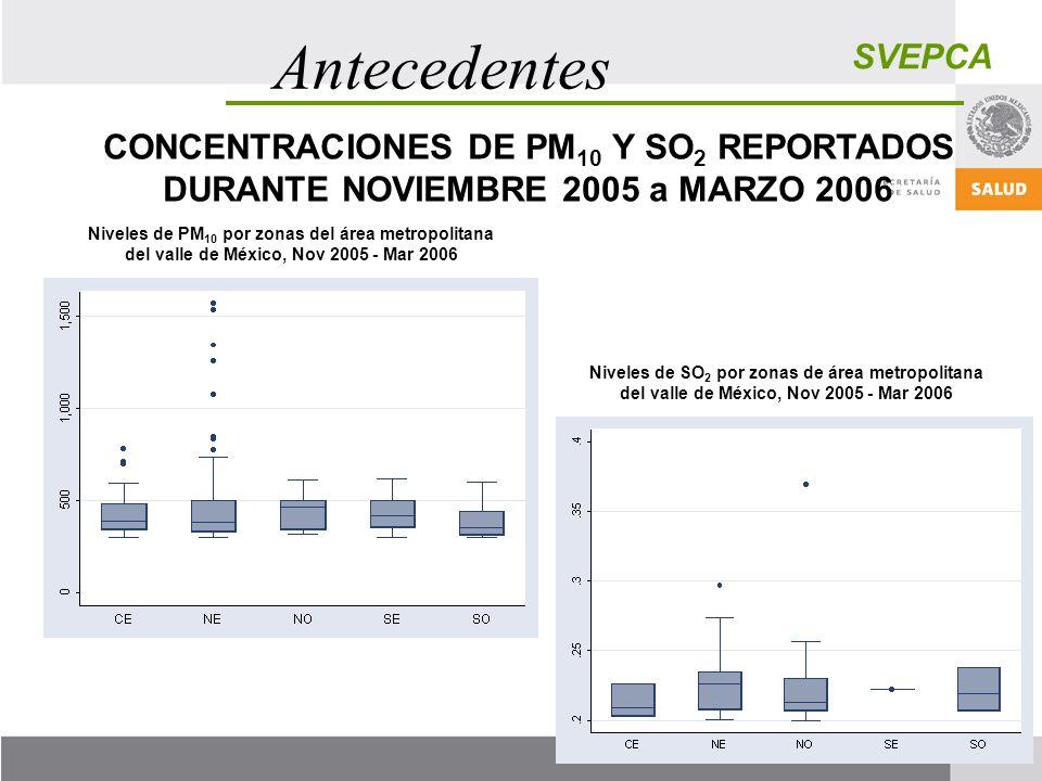 Antecedentes SVEPCA. CONCENTRACIONES DE PM10 Y SO2 REPORTADOS DURANTE NOVIEMBRE 2005 a MARZO 2006.