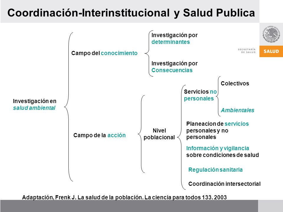 Coordinación-Interinstitucional y Salud Publica