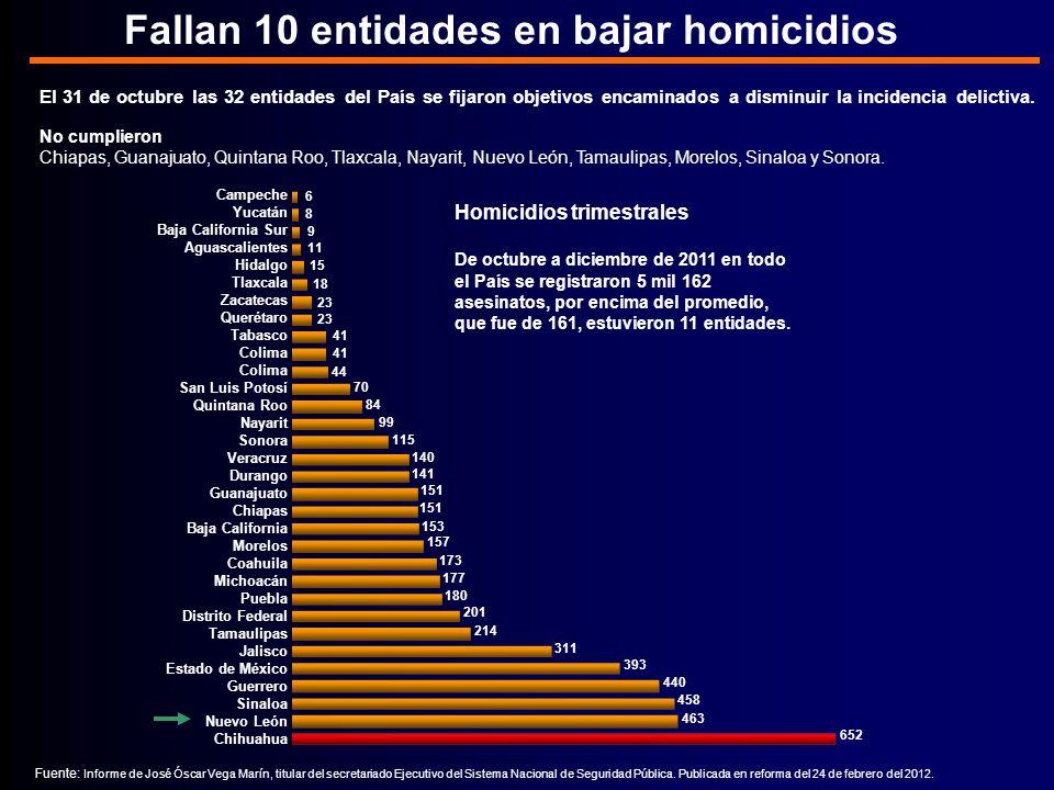 Fallan 10 entidades en bajar homicidios