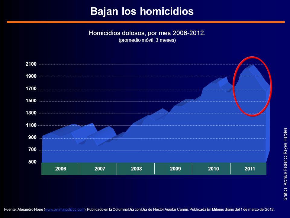 Bajan los homicidios Homicidios dolosos, por mes 2006-2012.