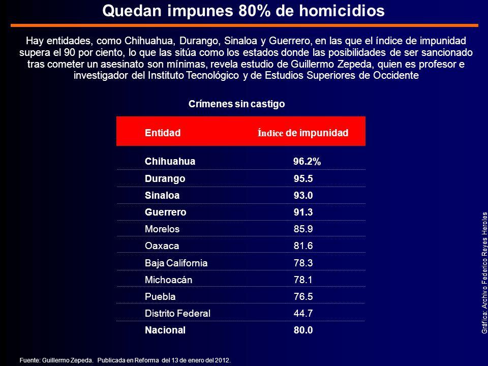 Quedan impunes 80% de homicidios