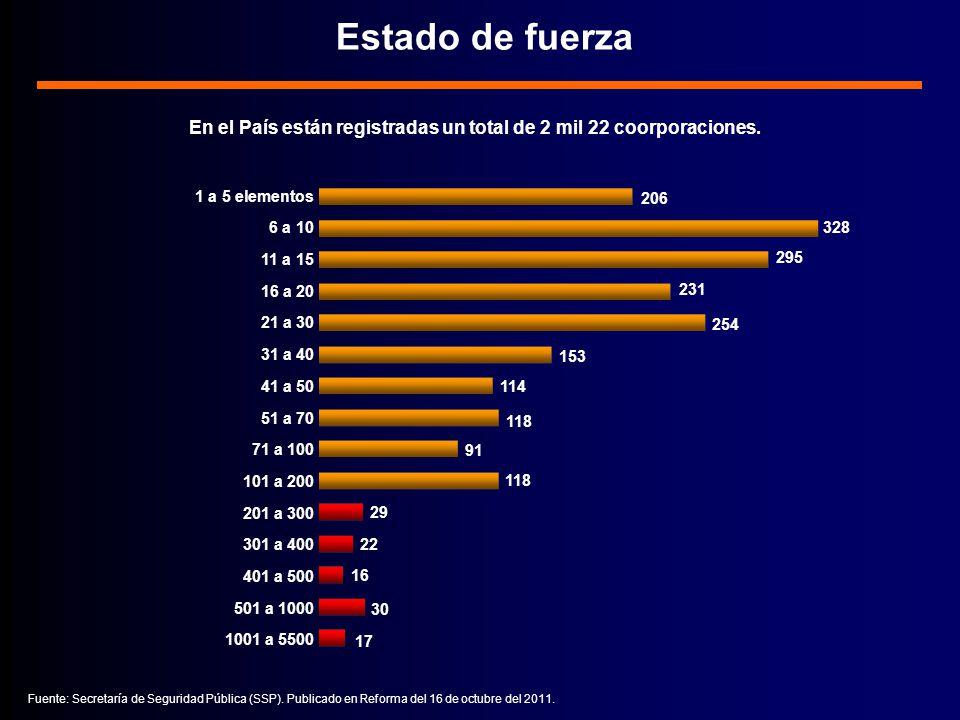 En el País están registradas un total de 2 mil 22 coorporaciones.