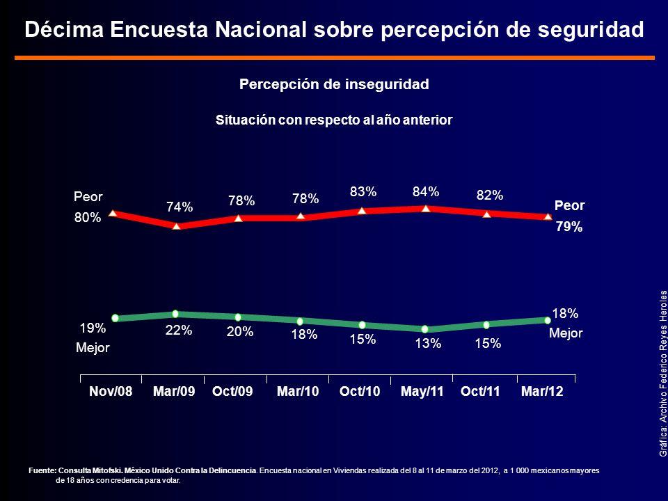 Décima Encuesta Nacional sobre percepción de seguridad