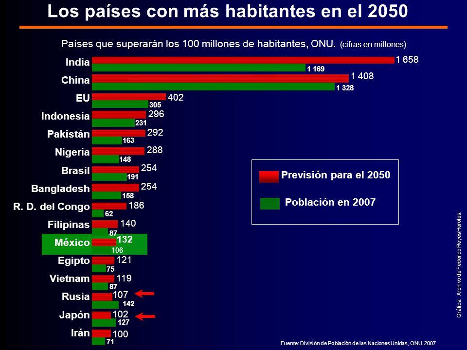 Los países con más habitantes en el 2050