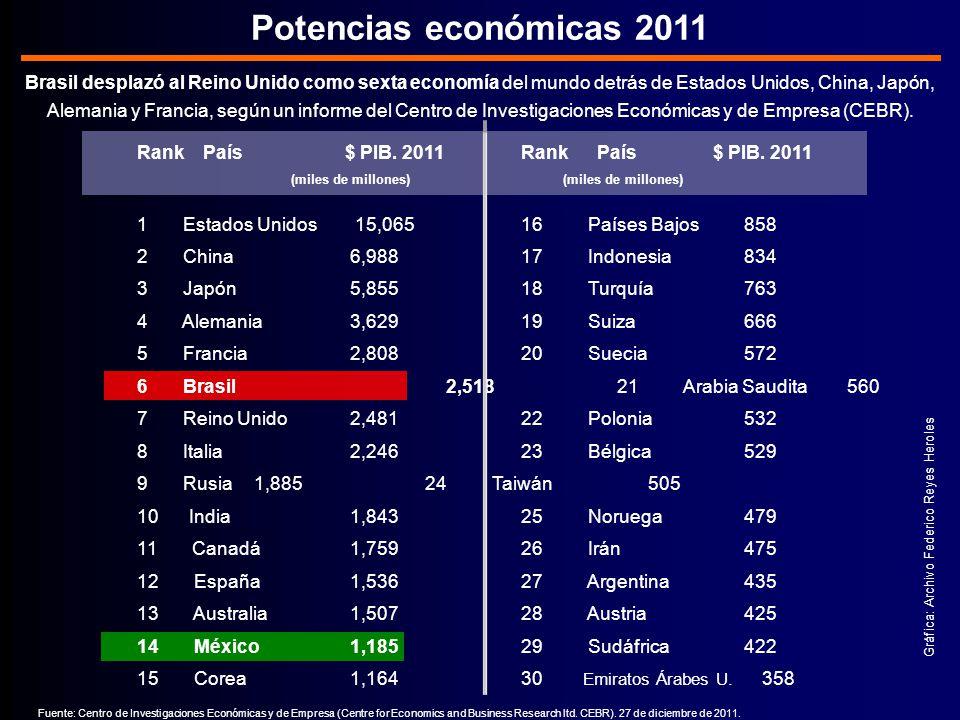 Potencias económicas 2011