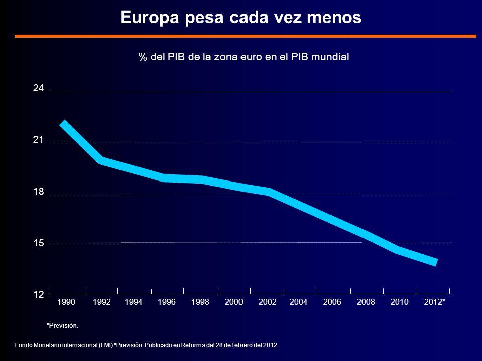 Europa pesa cada vez menos