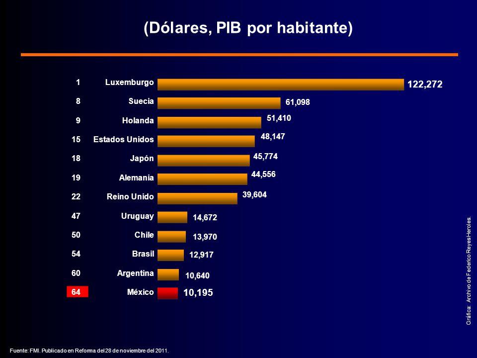 (Dólares, PIB por habitante)