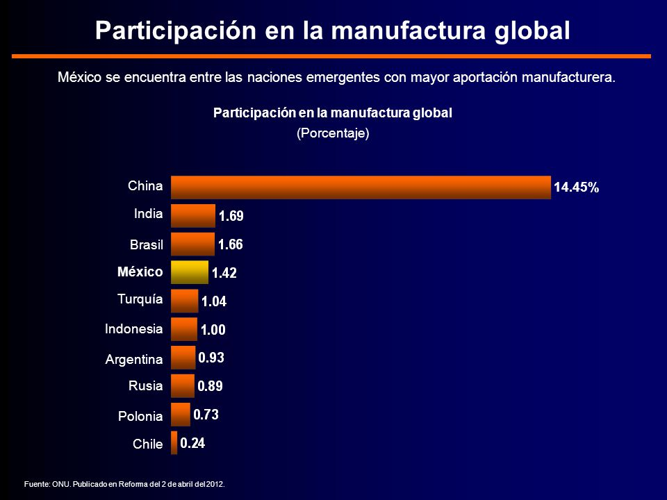 Participación en la manufactura global