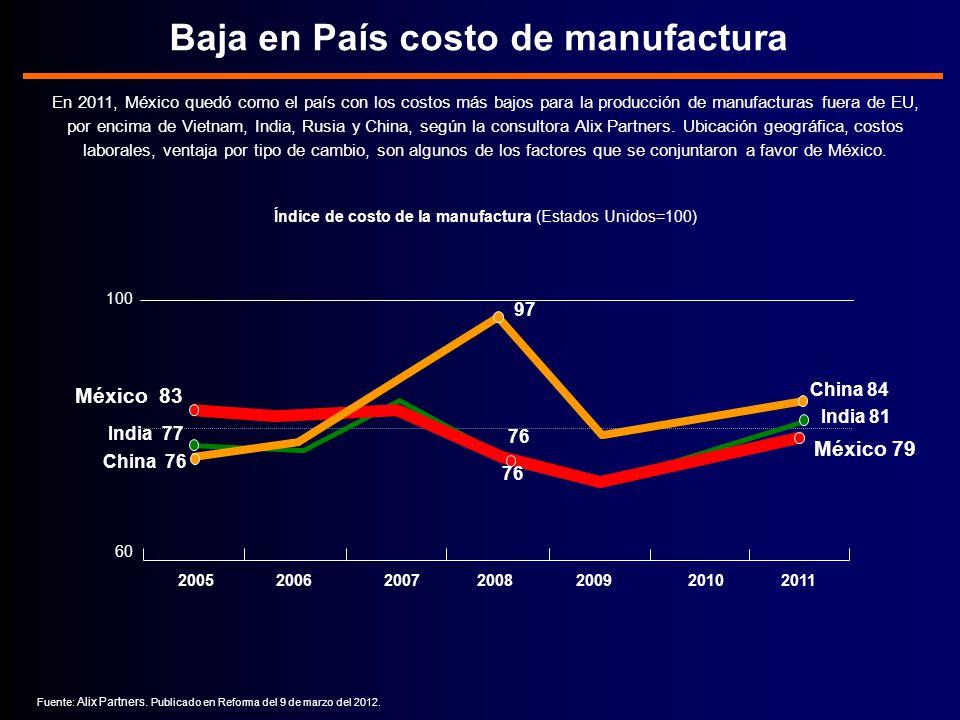 Baja en País costo de manufactura