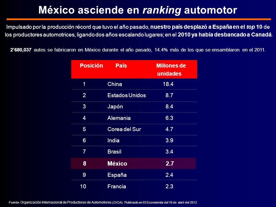 México asciende en ranking automotor