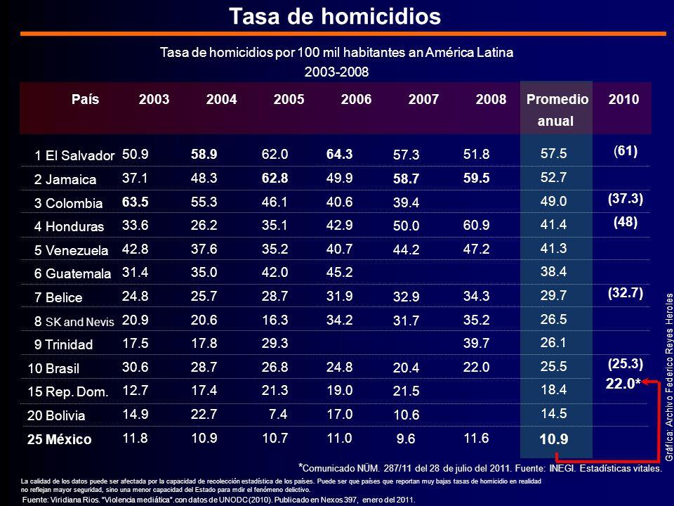 Tasa de homicidios por 100 mil habitantes an América Latina