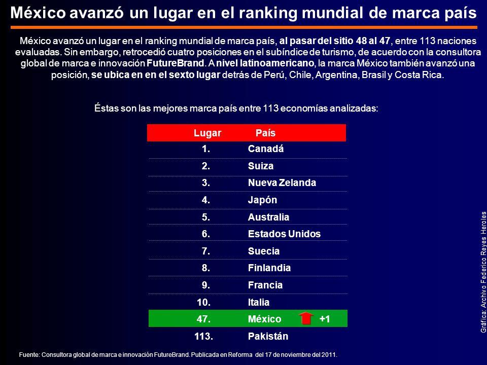 México avanzó un lugar en el ranking mundial de marca país
