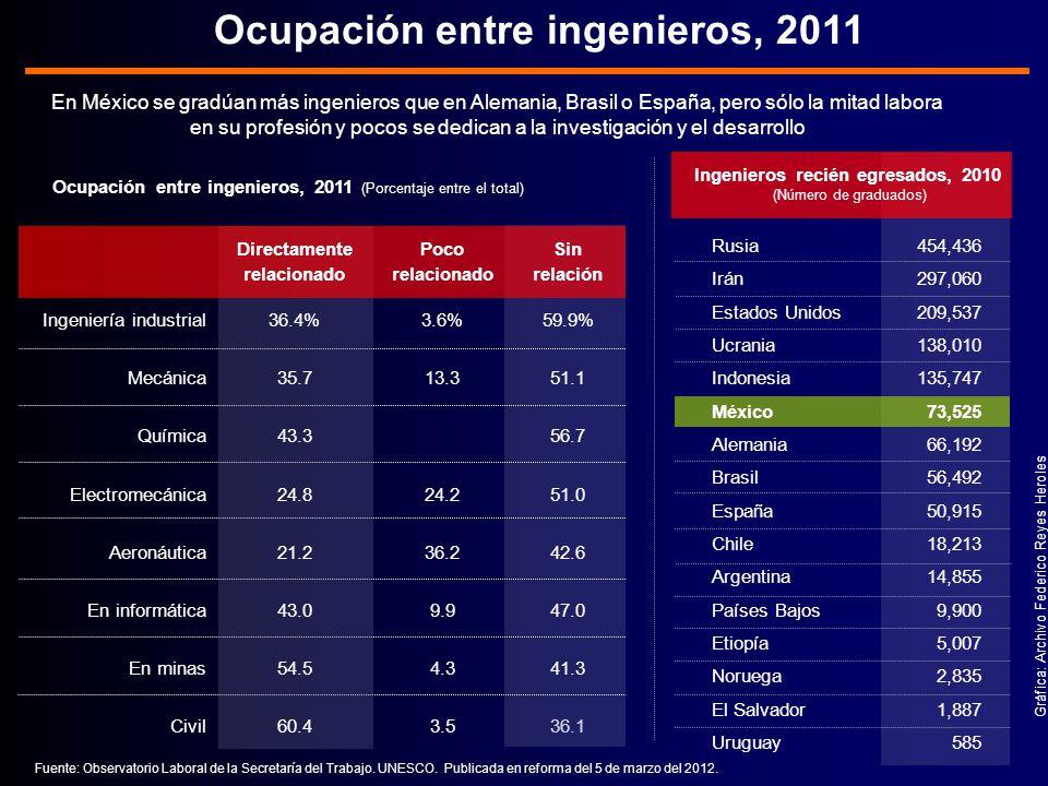Ocupación entre ingenieros, 2011