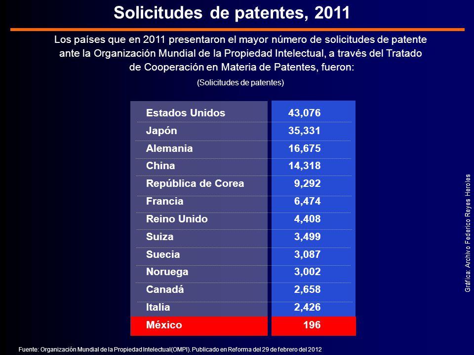 Solicitudes de patentes, 2011