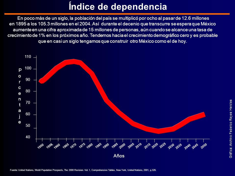Índice de dependencia En poco más de un siglo, la población del país se multiplicó por ocho al pasar de 12.6 millones.