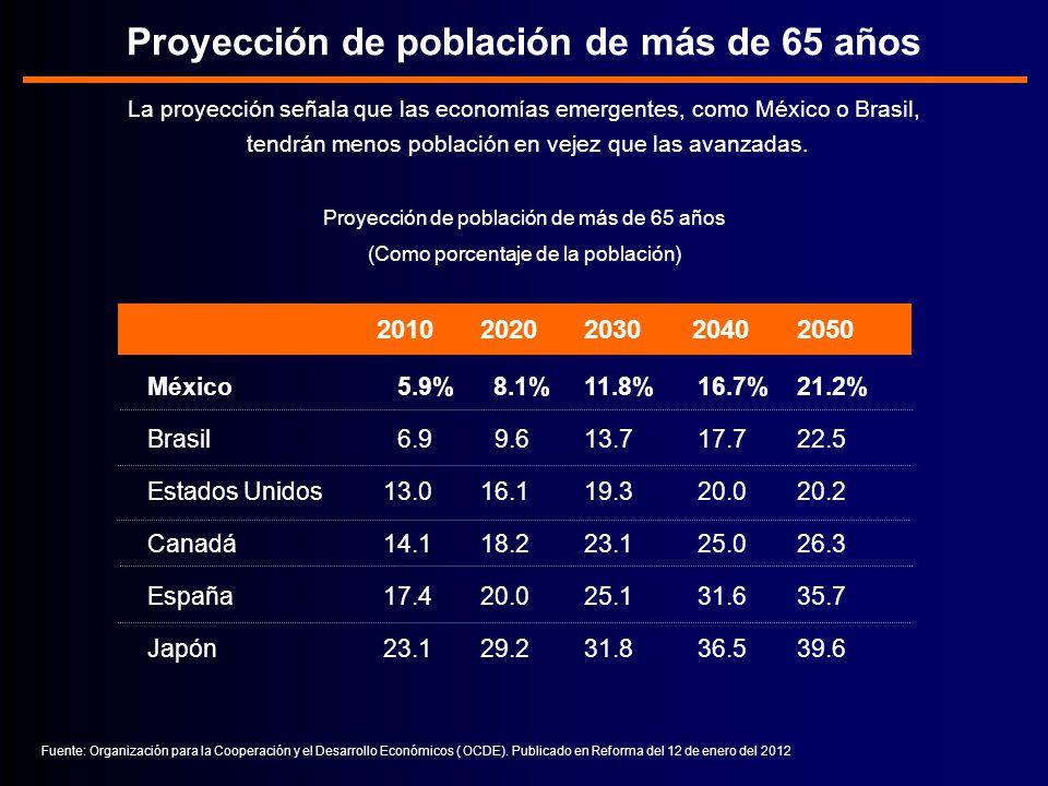 Proyección de población de más de 65 años