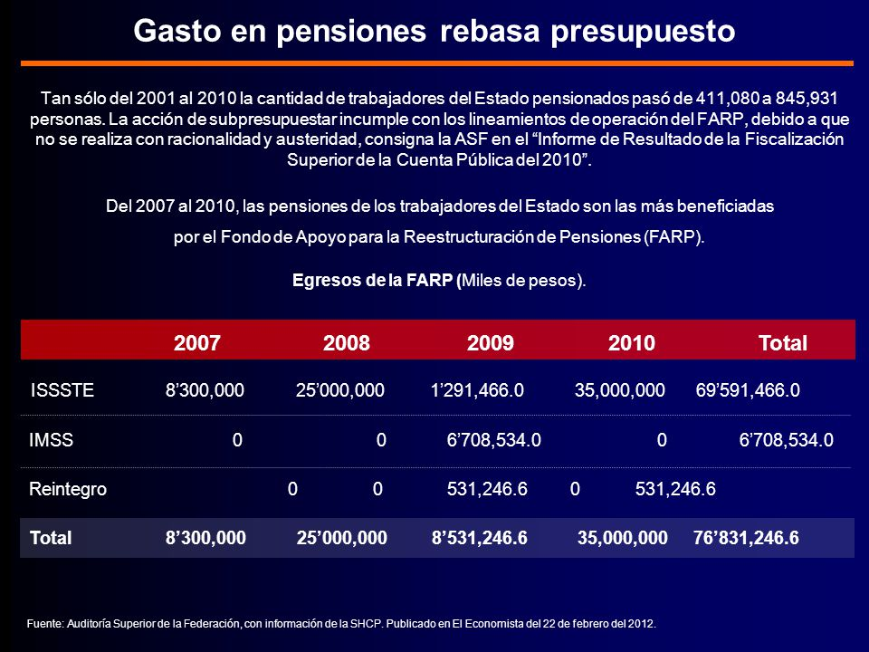 Gasto en pensiones rebasa presupuesto