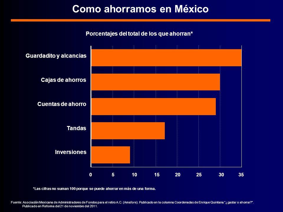 Como ahorramos en México Porcentajes del total de los que ahorran*