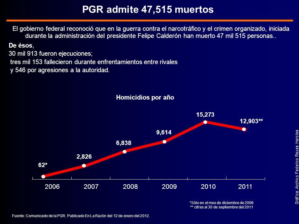 PGR admite 47,515 muertos