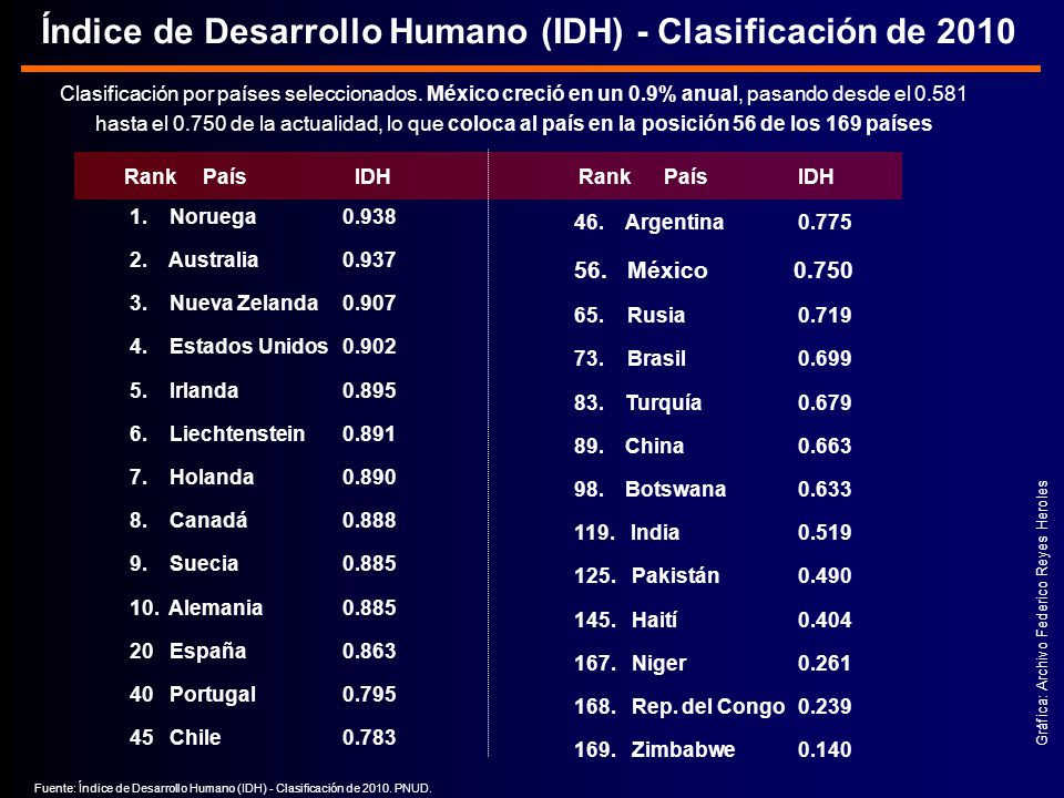 Índice de Desarrollo Humano (IDH) - Clasificación de 2010