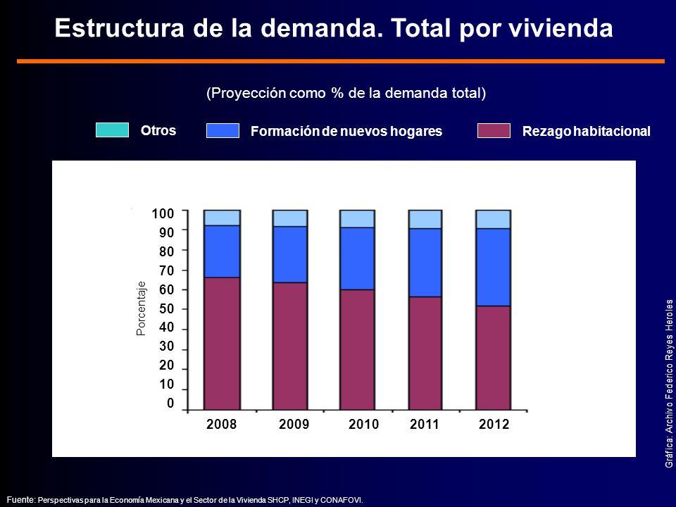 Estructura de la demanda. Total por vivienda