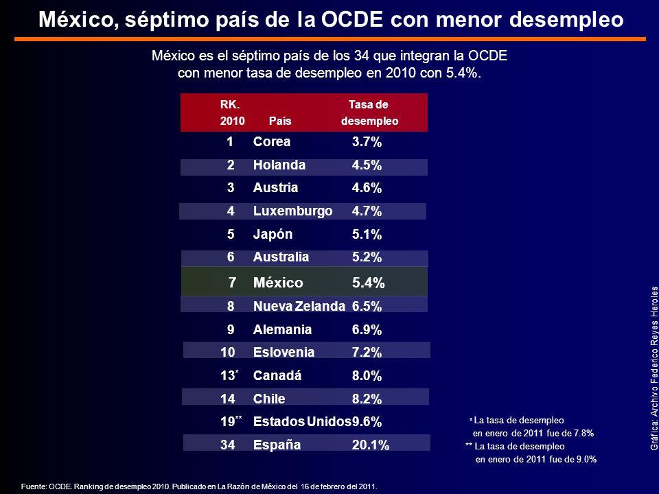 México, séptimo país de la OCDE con menor desempleo