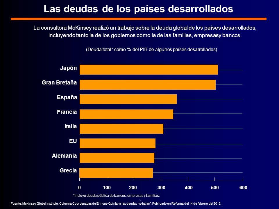Las deudas de los países desarrollados